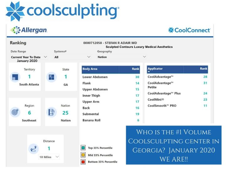 #1 Volume CoolSculpting Center in Atlanta,Ga January 2020